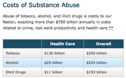 Cost of Substance abuse